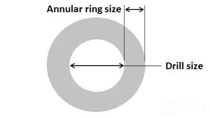 Appropriate drill size for a given annular ring