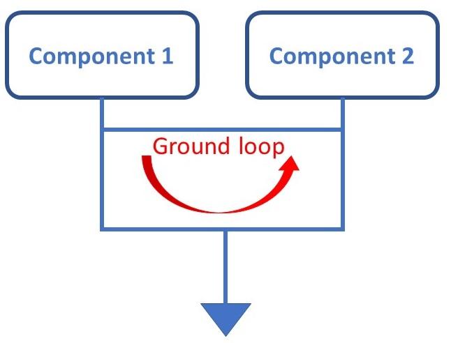 ground_loop