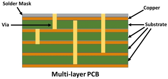 Layer stack in a multi-layer PCB
