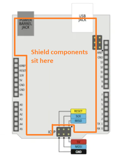 Arduino shield design for an Arduino Uno