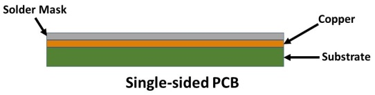 Layers in a single-sided PCB