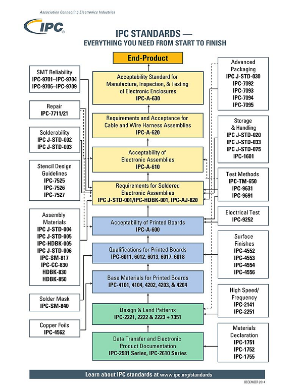 IPC standards for PCB design flowchart